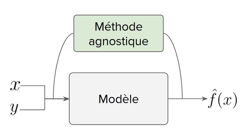 Méthodes agnostiques