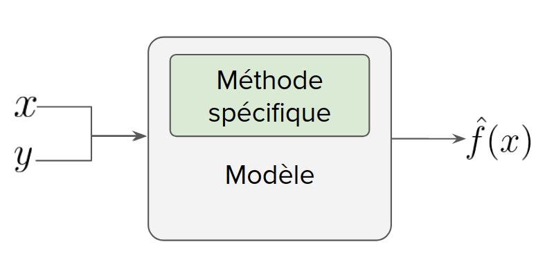 Méthodes spécifiques