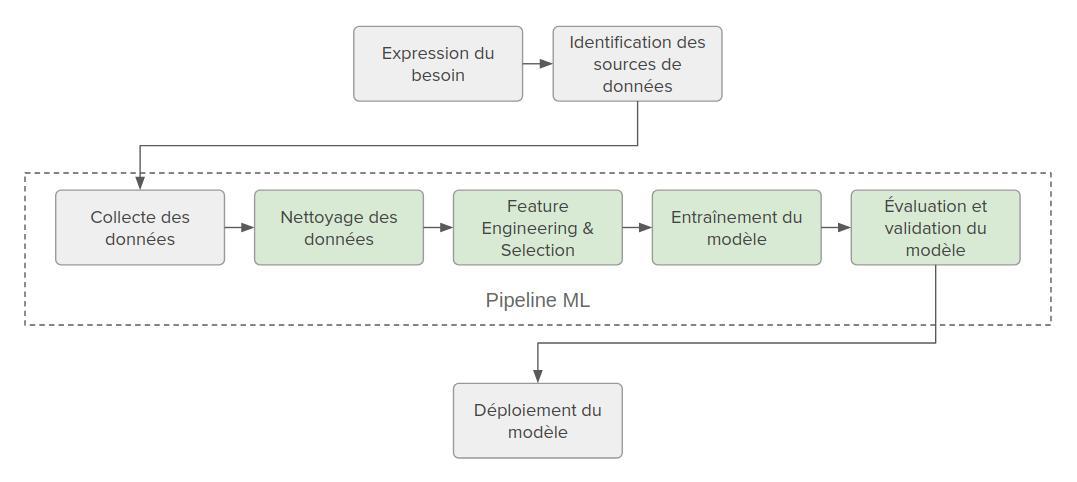 Pipeline ML